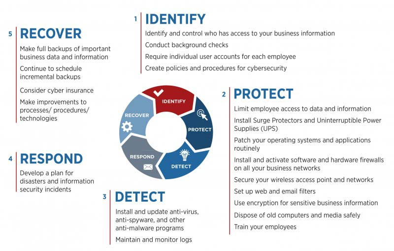 Cybersecurity Framework Steps for Manufacturers