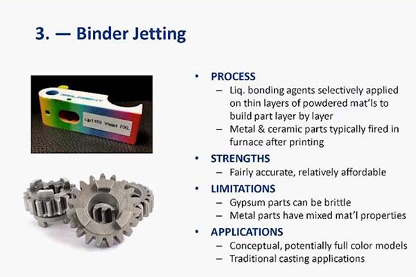 Additive Manufacturing Process & Applications