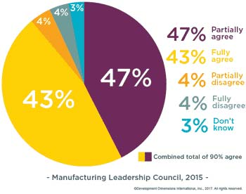 Manufacturing Leadership Shift Chart