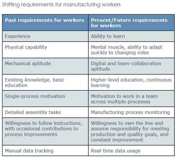 Shifting Skill Requirements for Manufacturing Workers